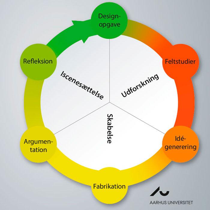 designtaenkning